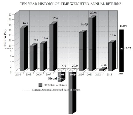 10-yr-investment-returns-graph-with-2014