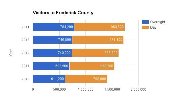 Tourism in Frederick County hit an all-time high in 2014 (Graphic Courtesy: The Frederick News-Post)