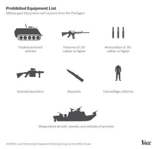 Gear prohibited under Obama Executive Order.