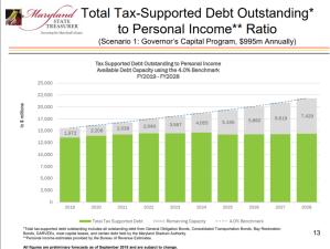 Keep a Lid on Debt, Committee Advises