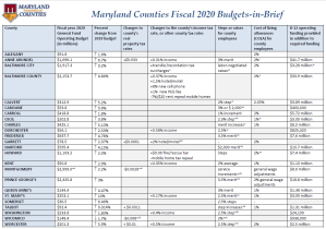 Happy New (Fiscal) Year – Fast Facts on County 2020 Budgets