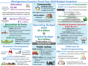 Montgomery Council Unanimously Approves $5.8B FY 2020 Budget