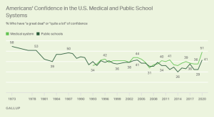 New Gallup Poll Reports Confidence Boost in Public Schools and Medical Systems