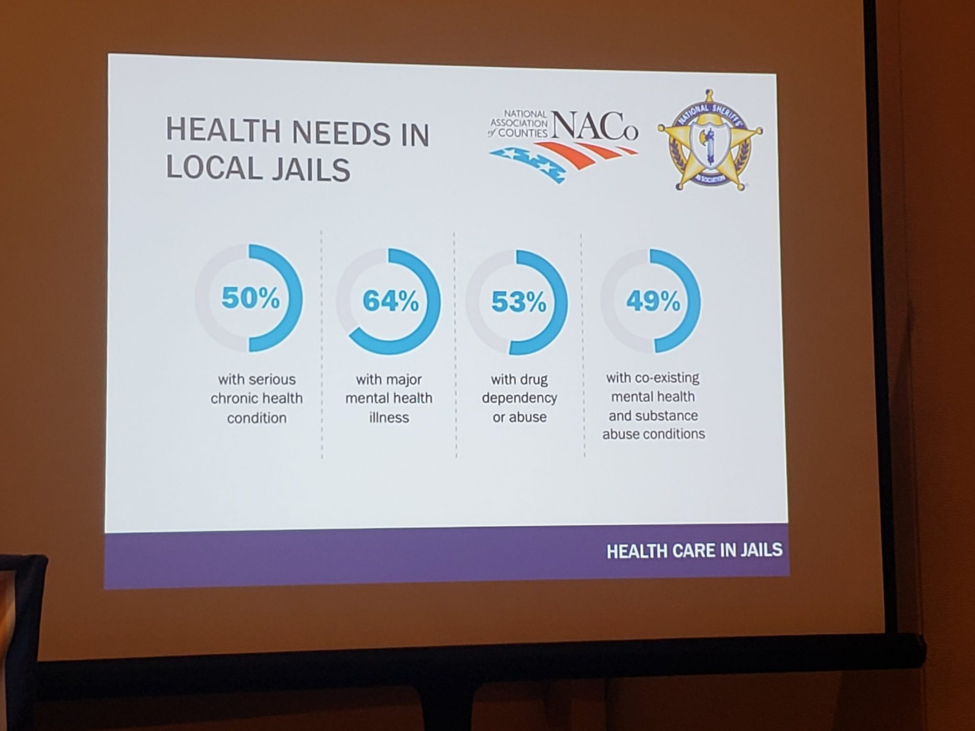 Examining the Intricacies of Health Care in County Jails at #MACoCon