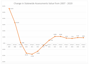 Property Values Rise 8.9% According to SDAT's 2020 Reassessment