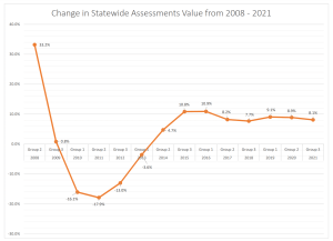 Property Values Rise 8.1% According to SDAT's 2021 Reassessment