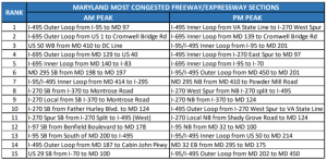 Report: Maryland's Interstate Highways Among Most Congested