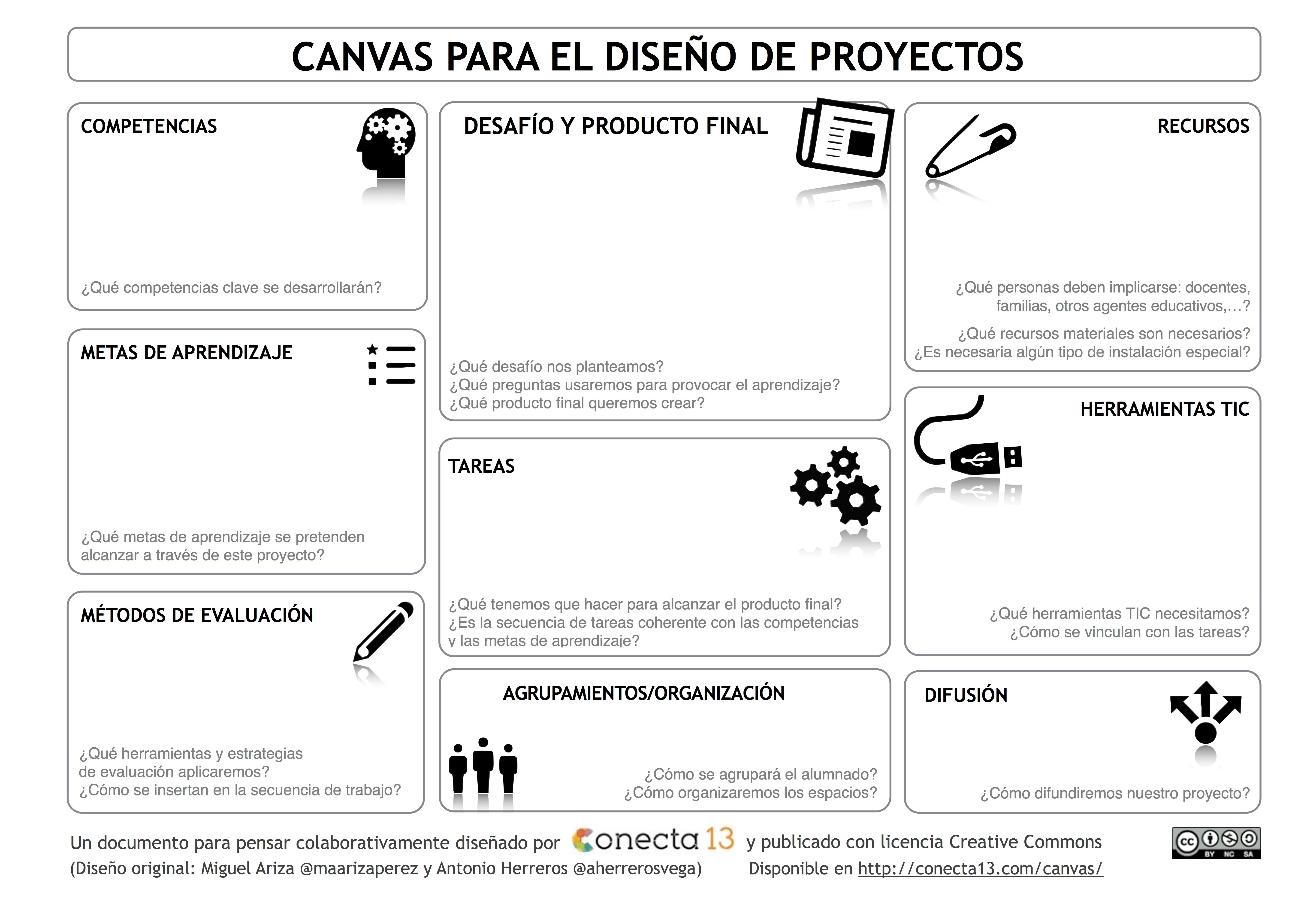 Canvas para el diseño de proyectos - Conecta 13