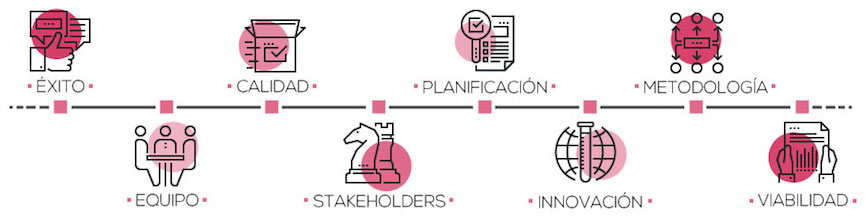 """MOOC """"Planificación y gestión de proyectos en la administración publica"""""""