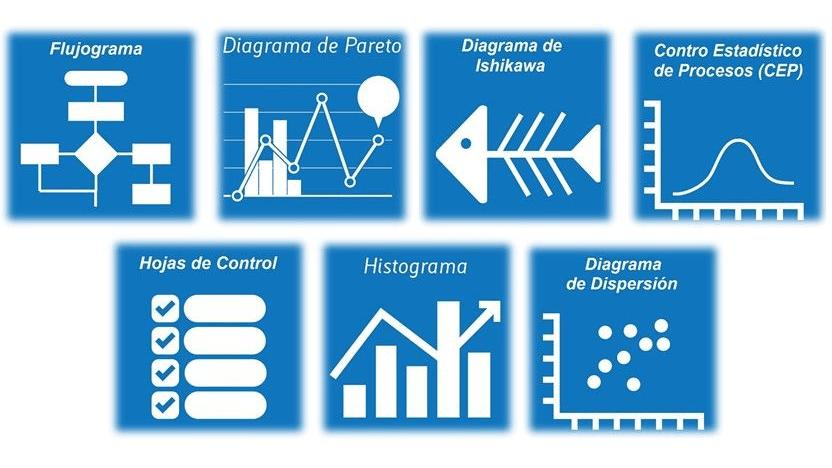 Las siete herramientas de la calidad