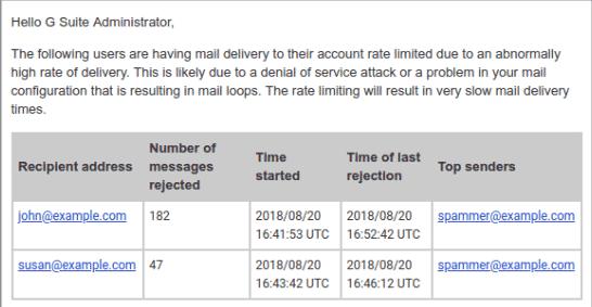 Exemplo de e-mail sobre alerta de limitação de taxa