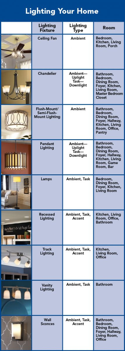 Log Cabin Lighting Chart