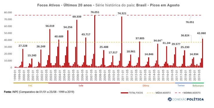 Analise Histórica Mensal - Brasil