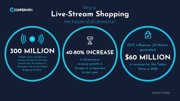 infographic on one to many live stream shopping