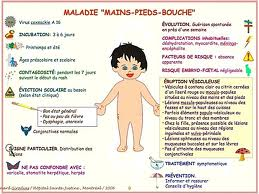 Le Syndrome Pied Main Bouche Confidences De Maman