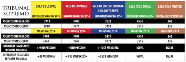 Las cifras de la primera inspección al Supremo y la memoria del Alto Tribunal no coinciden