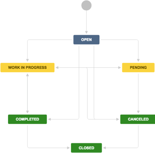 An incident flow chart is a simple term given to the incident management steps undertaken to deal with a situation of crisis. Managing Incidents With Your It Service Desk Jira Service Management Data Center And Server 4 19 Atlassian Documentation