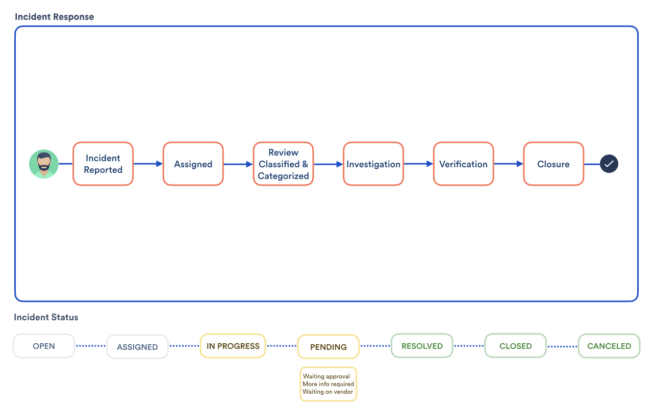 Process flowcharts show any process taken to achieve an outcome. Managing Incidents With Your It Service Desk Jira Service Management Data Center And Server 4 19 Atlassian Documentation
