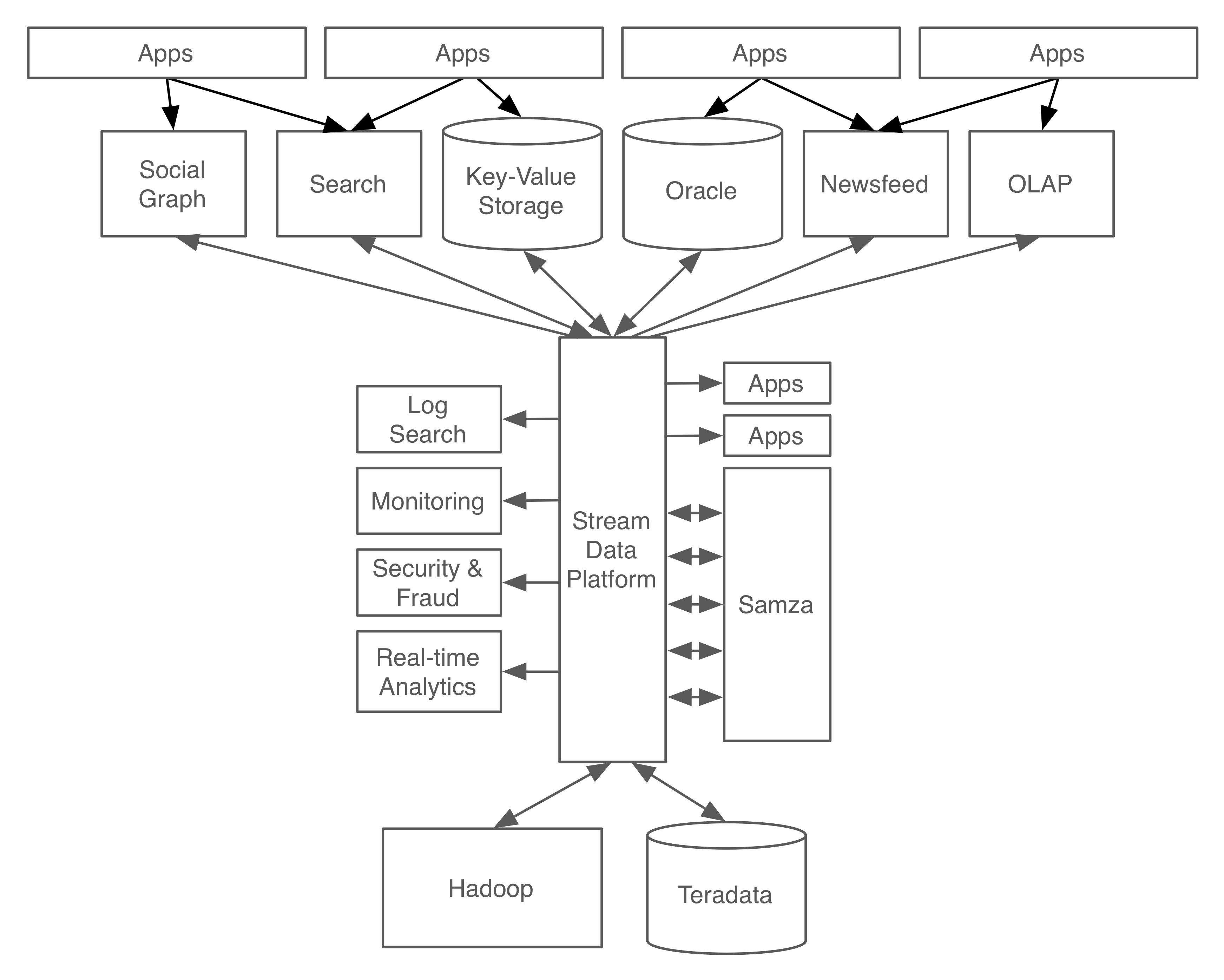 Putting Apache Kafka To Use A Practical Guide To Building