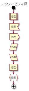VS CodeでPlantUmlを使ってクラス図,アクティビティ図の書き方