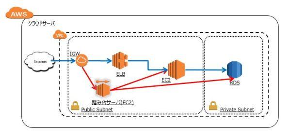 AWS RDSをプライベートサブネットに配置する