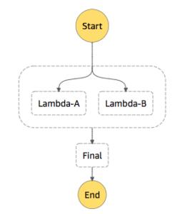 AWS Step FuntionsでAmazonステートメント言語入門