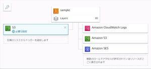 S3にファイルアップロードしたタイミングでLambdaを実行してSESでメール送信する方法