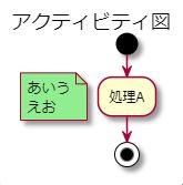 PlantUMLの注釈(コメント)の背景色を変更する方法