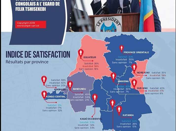 RDC: les 30 jours de F. Tshisekedi vus par l'agence Target ( Sondage)