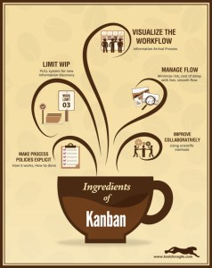 ingredients_of_kanban