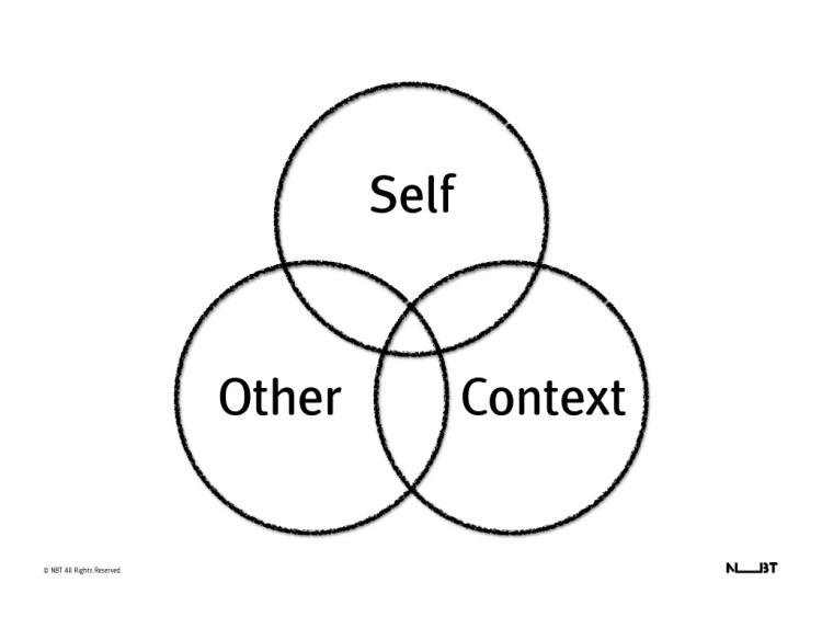 Self-organization is not self-organized.029