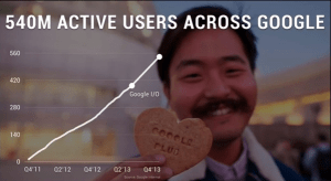 Active Users Across Google Plus