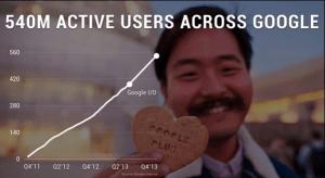 Active Users Across Google Plus