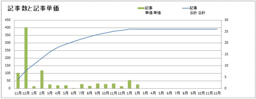 記事数と記事単価1月