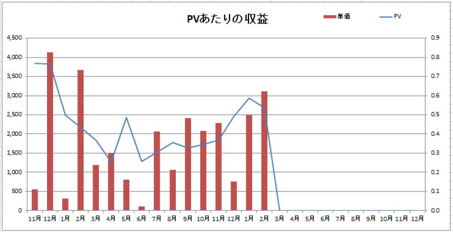 PVあたりの収益2021年2月