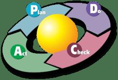 ciclo deming - Incorpora un ciclo Deming a tu rutina (al menos de Septiembre)