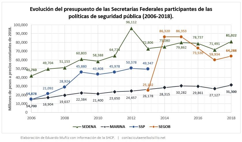 Gráfica: Evolución del presupuesto de las Secretarías Federales partícipes de las políticas de seguridad pública.