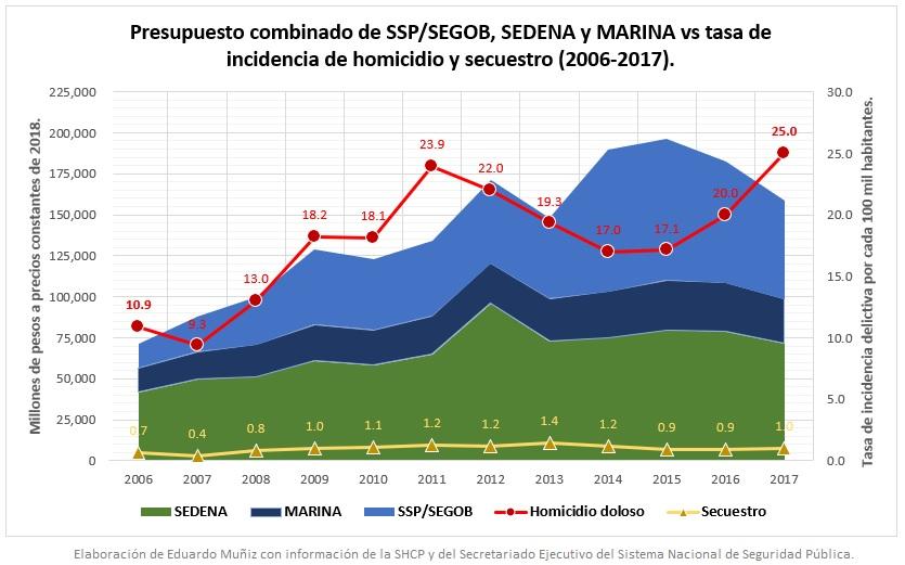 Gráfica: Evolución de los presupuestos de SEDENA y MARINA vs homicidios dolosos y secuestros en México.