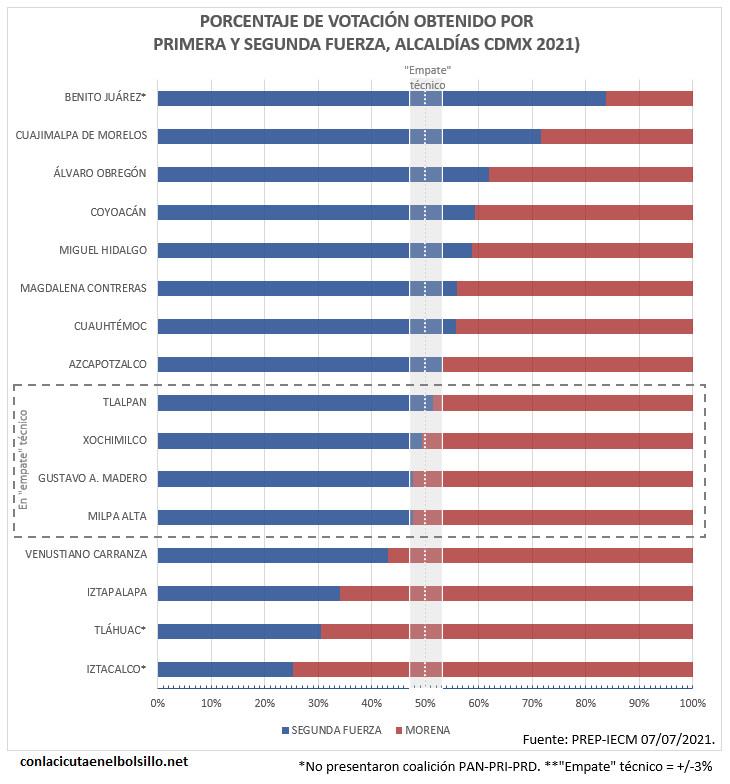 Gráfica que muestra el grado de competitividad en las candidaturas punteras por alcaldías de la CDMX