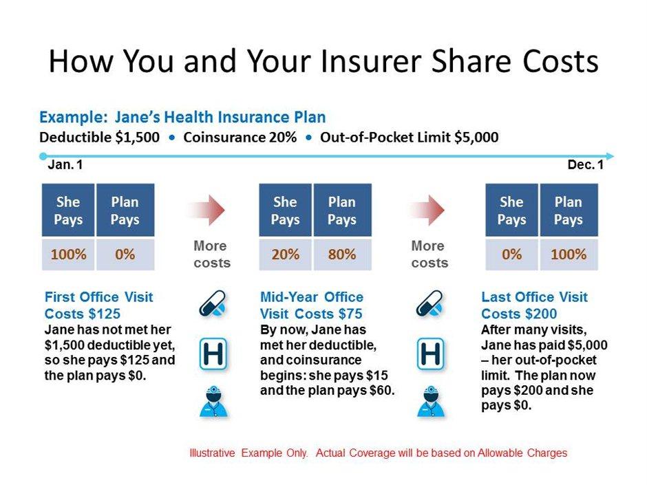 Bluecross Blueshield Health Insurance