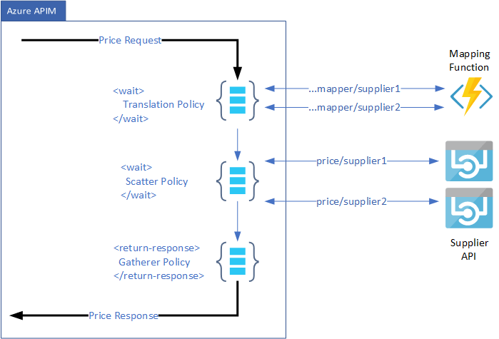 connectedcircuits – Connecting systems and applications