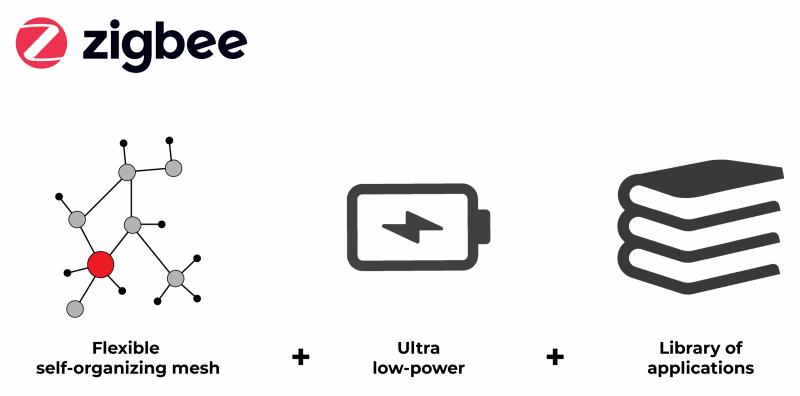 Zigbee solution flexible by https://zigbeealliance.org/fr/