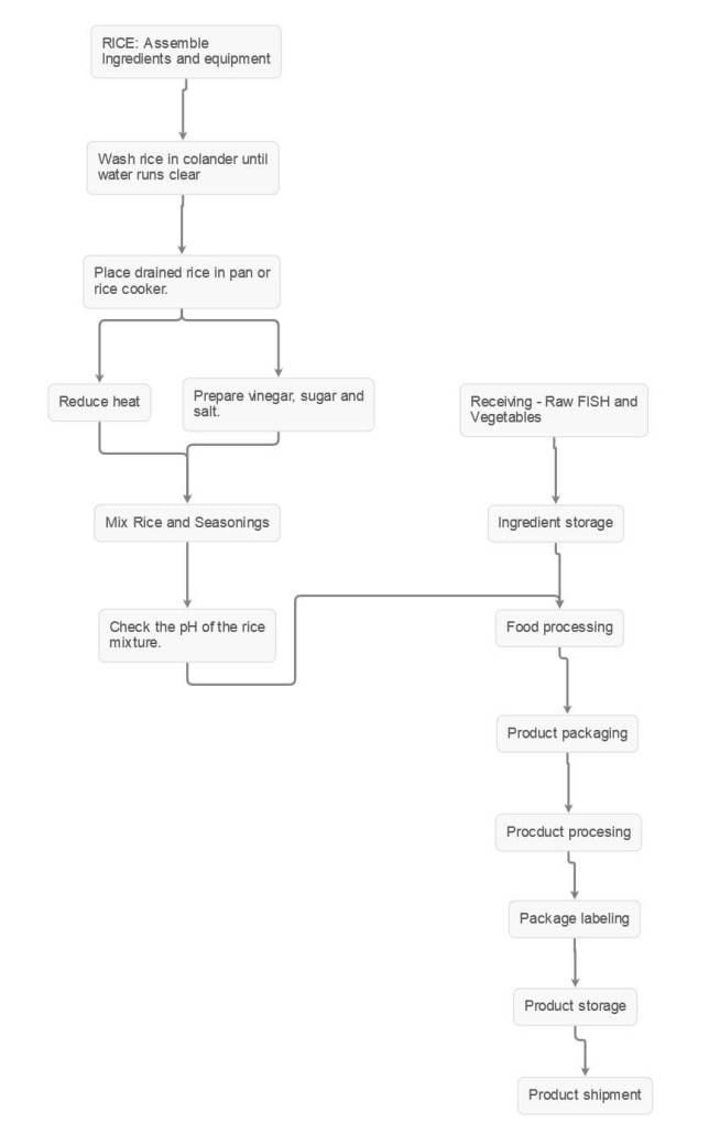 Sushi-Process Flow