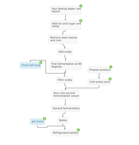 process-flow-juice_small