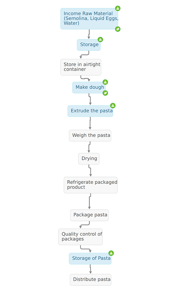 process-flow-pasta_small