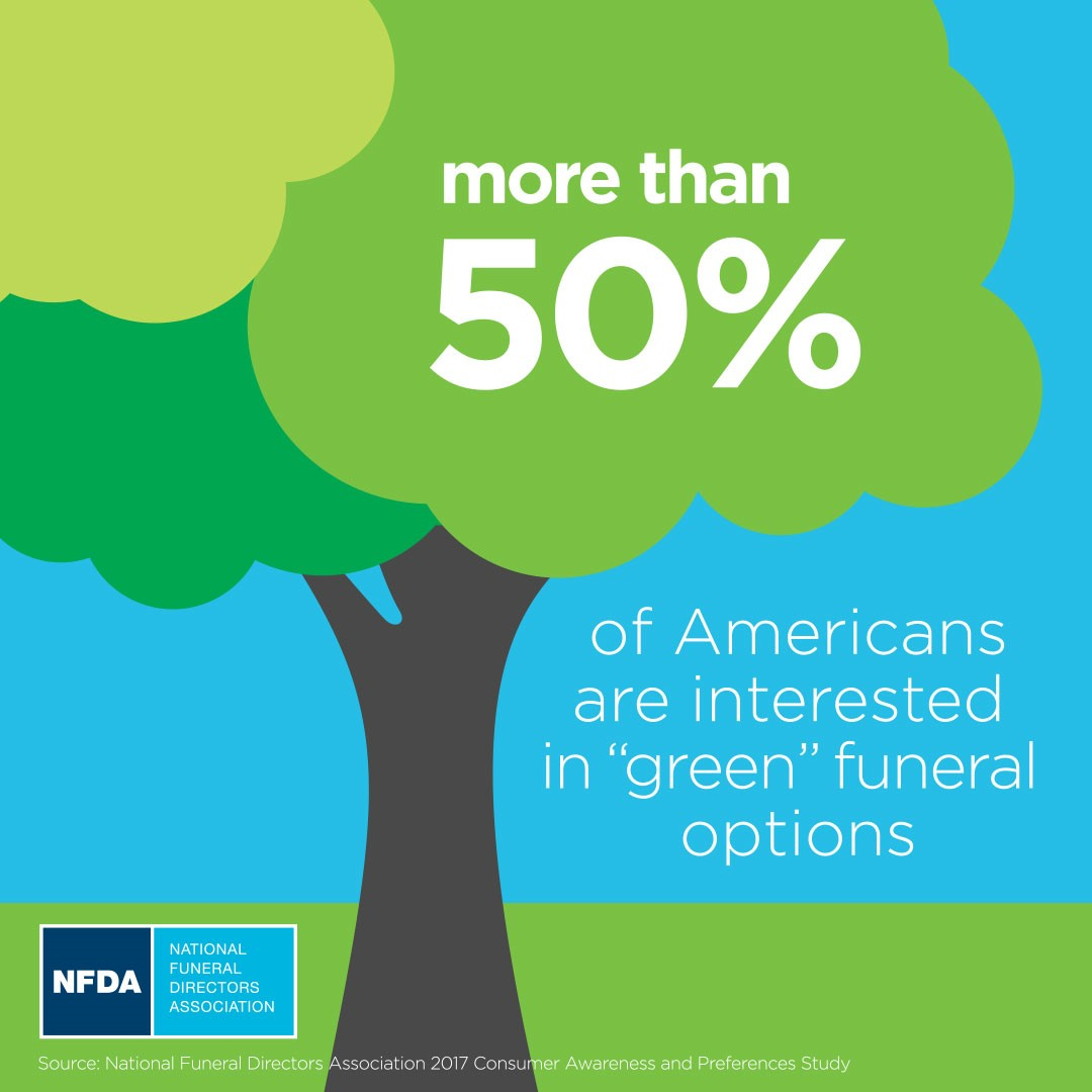 Nfda Consumer Survey Funeral Planning Not A Priority For