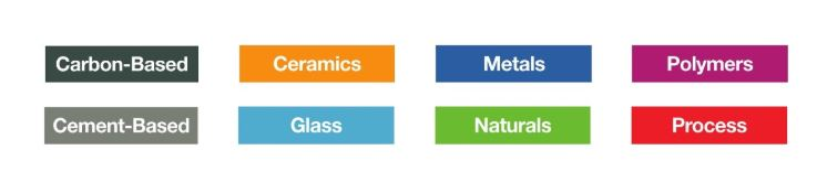 Classification of materials on Material ConneXion the online database, according to their composition.