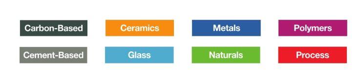 Clasificación de los materiales en la base de datos online de Material ConneXion, en función de su composición.