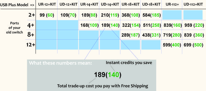 tradeup value and credit