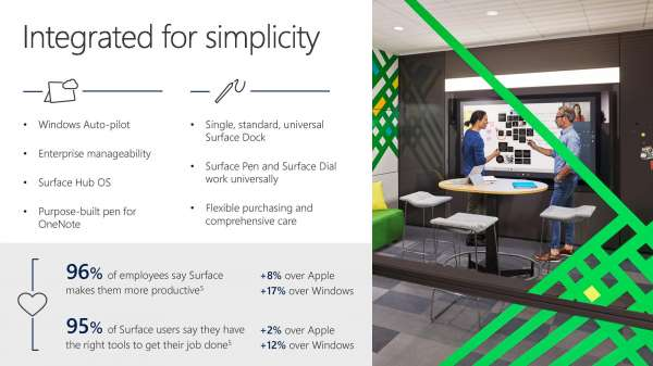 Surface: Integrated for Simplicity – Infographic